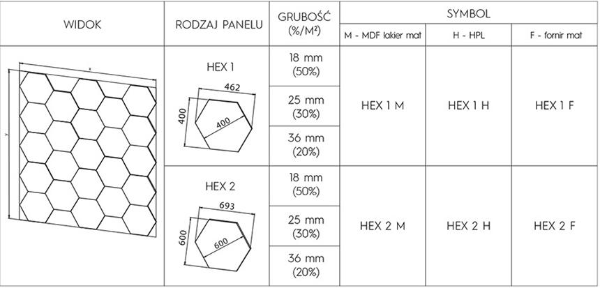 panele hex